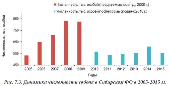 Численность соболя в России 2005-2015