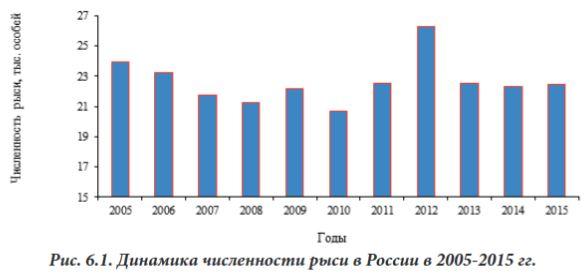Численность рыси в России 2005-2015
