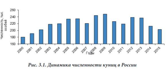 Численность куницы в России 2005-2015