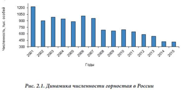 Численность горностая в России 2005 - 2015