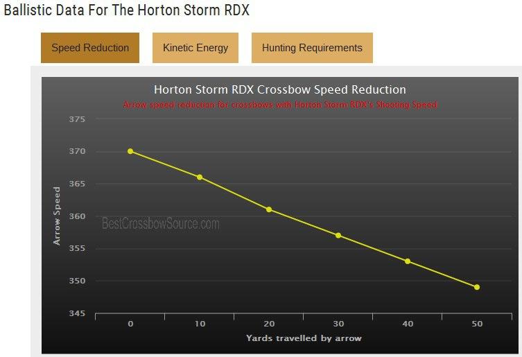Скоростные характеристики HORTON Storm RDX