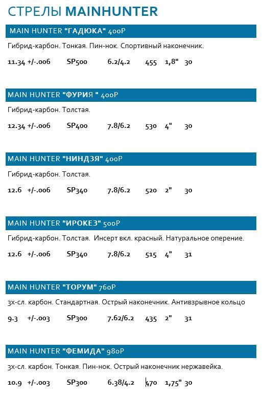 Новая линейка стрел для охоты с луком MAINHUNTER - давно ожидаемое на российском рынке арчери-продукции событие, которое заполнит пустующую нишу охотничьих стрел для высокофунтажных блочных охотничьих луков, и премиальных рекурсивных луков для охоты. Стрелы отличаются высокой жесткостью и увеличенной длинной, оснащены качественными комплектующими, а также имеют очень выгодную цену.
