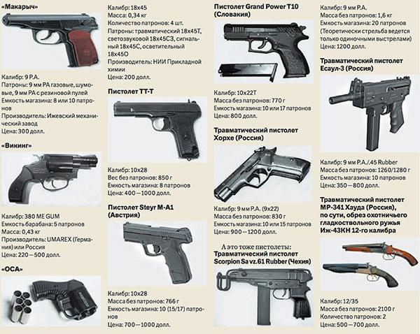 оружия фото травматического все виды