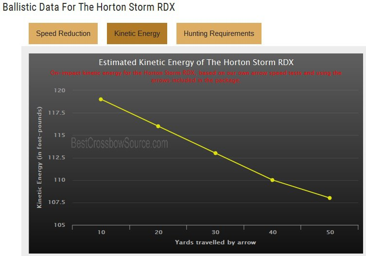 Энергетические характеристики HORTON Storm RDX